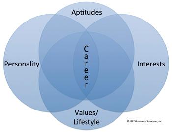 GCCS System Ven Diagram